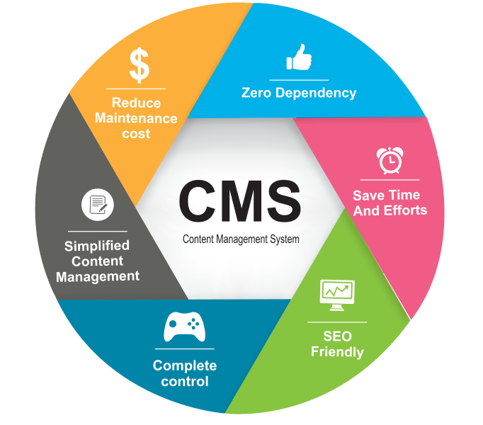 CMS Website - #31 IT Solutions, Thiruvalla, Kerala.
